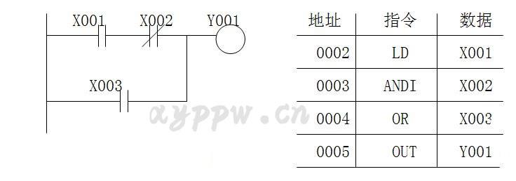 三,电路块的并联和串联指令(orb,anb)